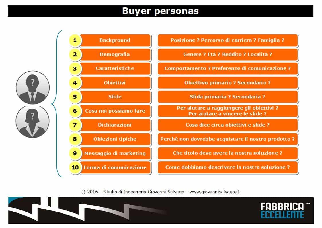Buyer-personas