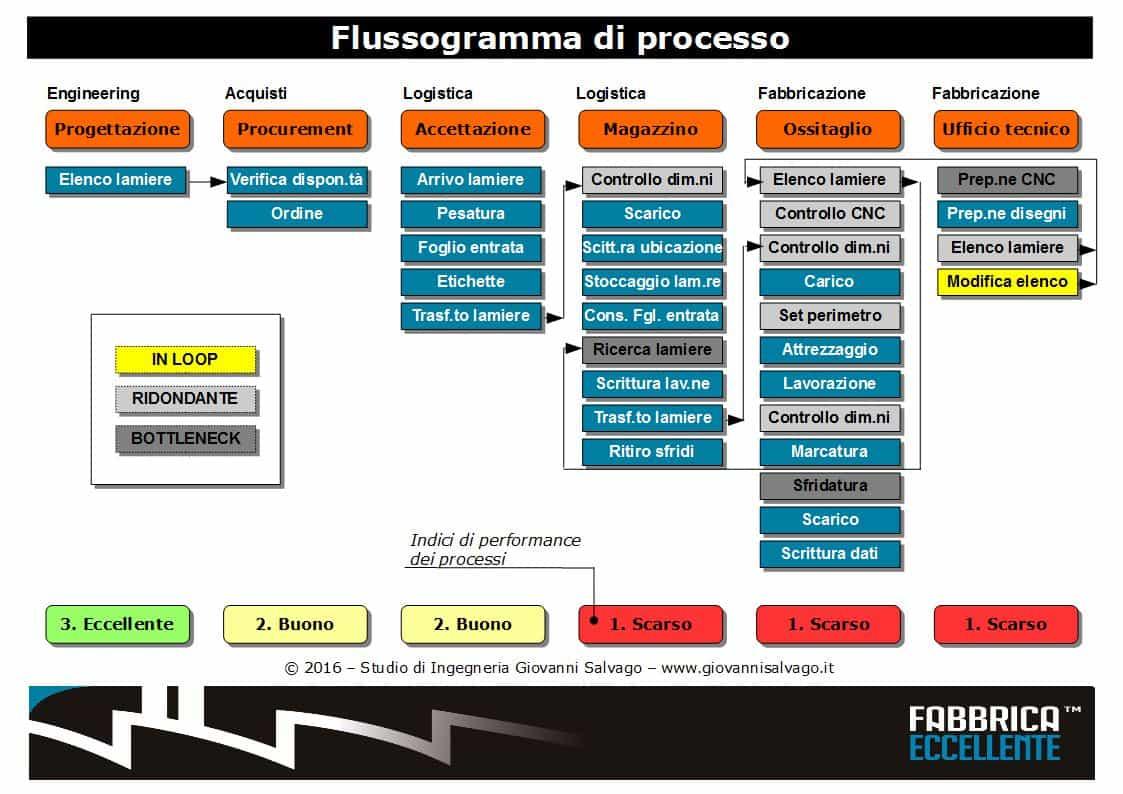 Flussogramma-di-processo