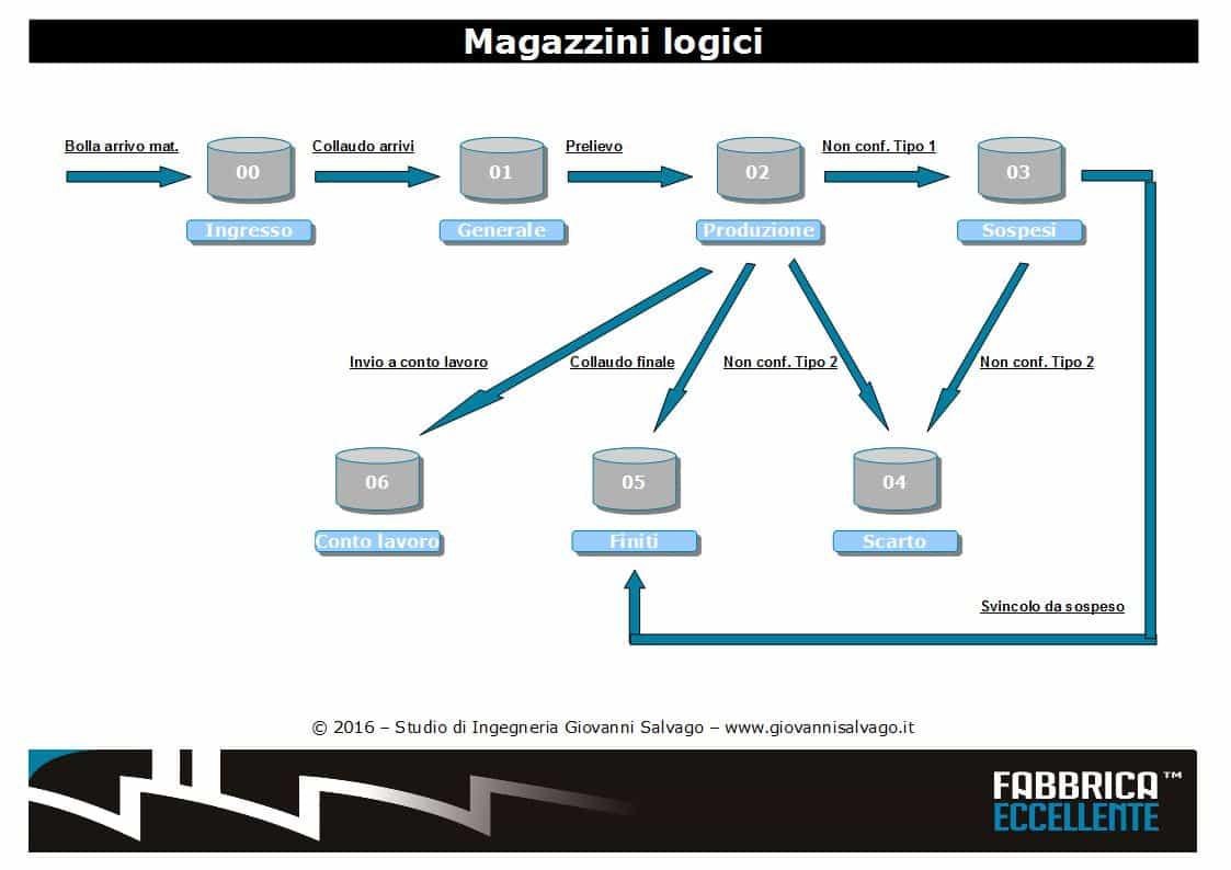 Magazzini-logici