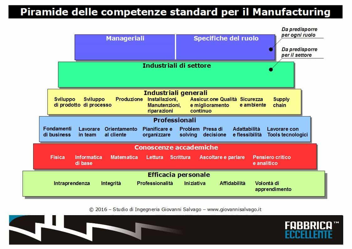 Piramide-delle-competenze