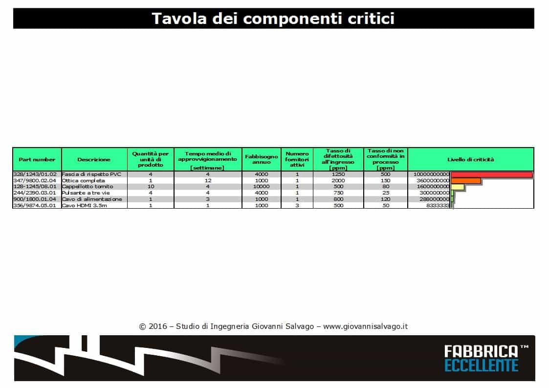 Tavola-dei-componenti-critici