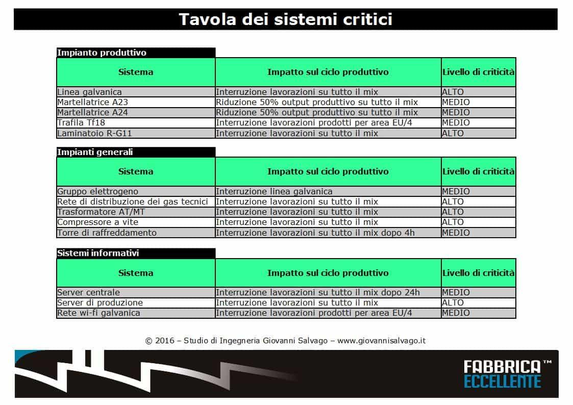 Tavola-dei-sistemi-critici