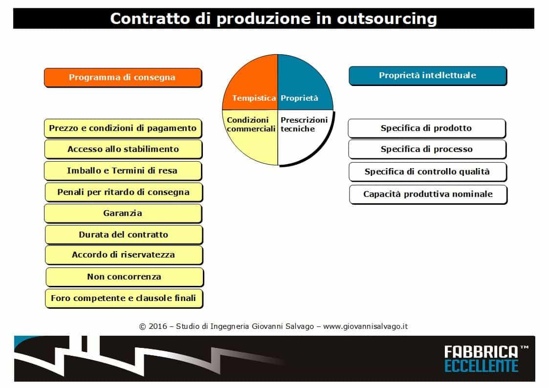 capitolato-di-outsourcing