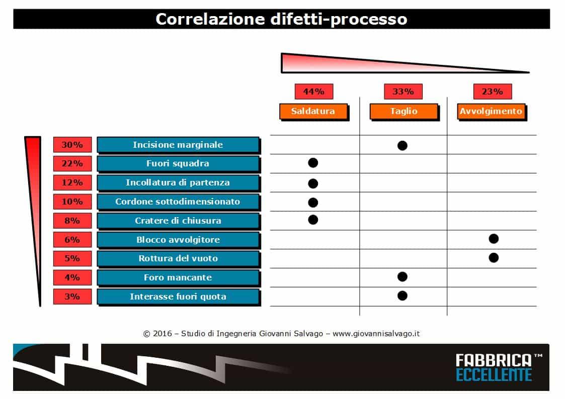 correlazione-difetti-processo