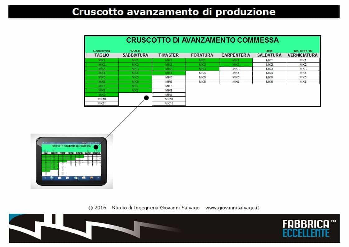 cruscotto-avanzamento-produzione