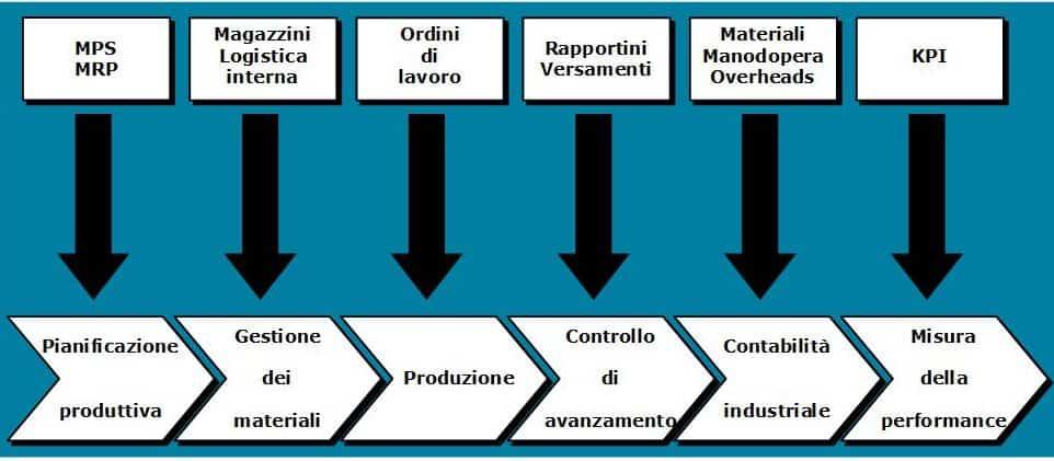 informatizzare-i-processi-operativi