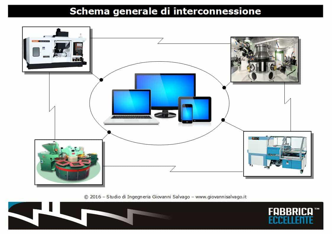 interconnessione-della-fabbrica