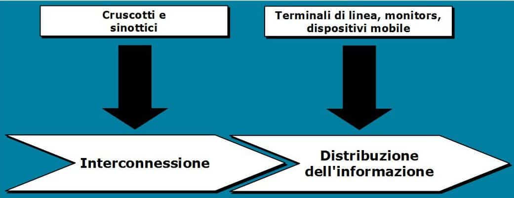 interconnettere-dispositivi-e-impianti
