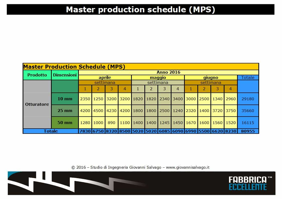 master-production-schedule