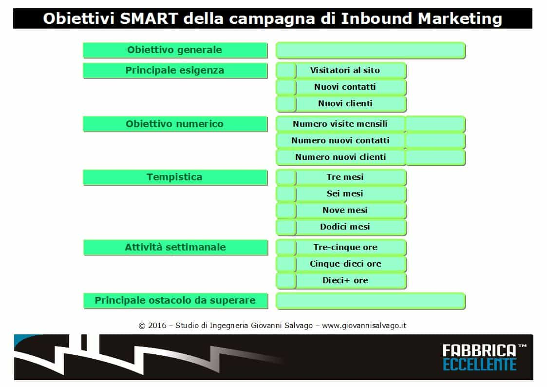 obiettivi-SMART-inbound-marketing
