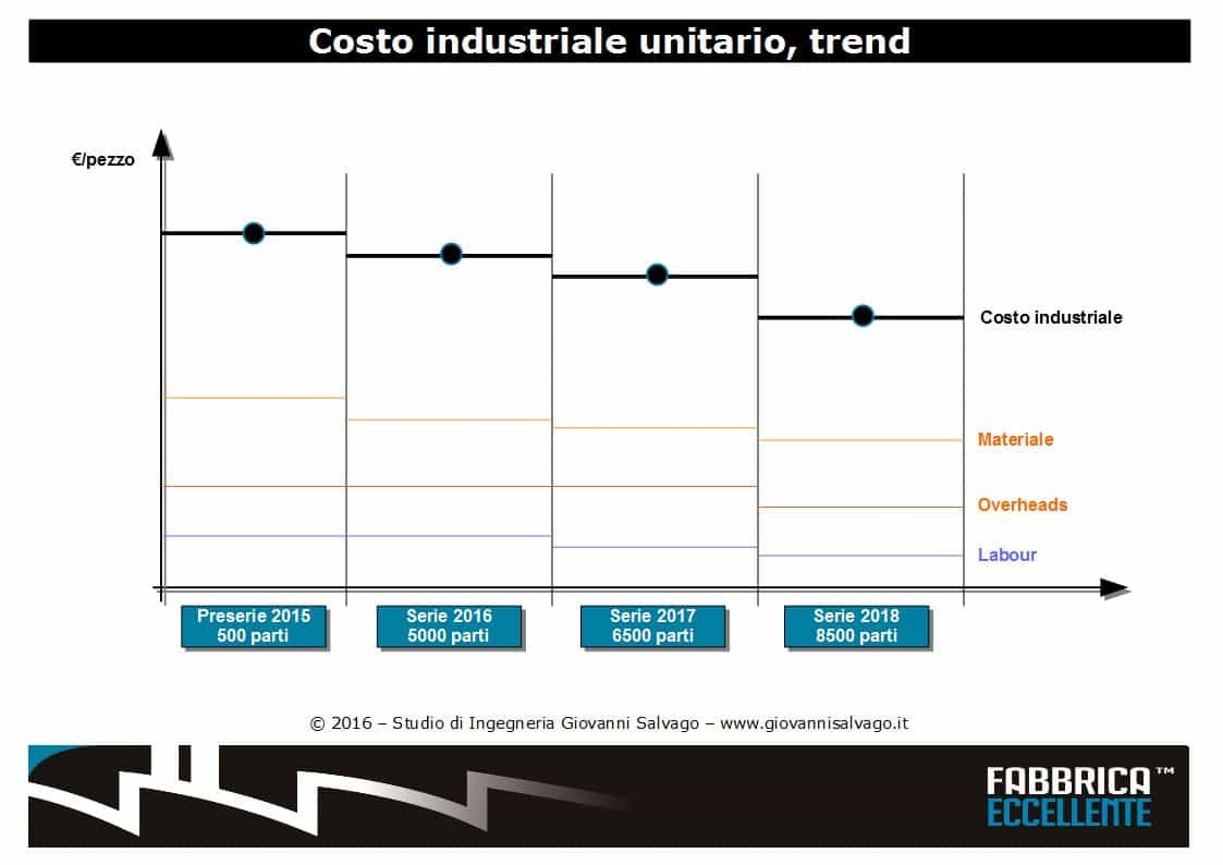 preventivo-di-costo-industriale
