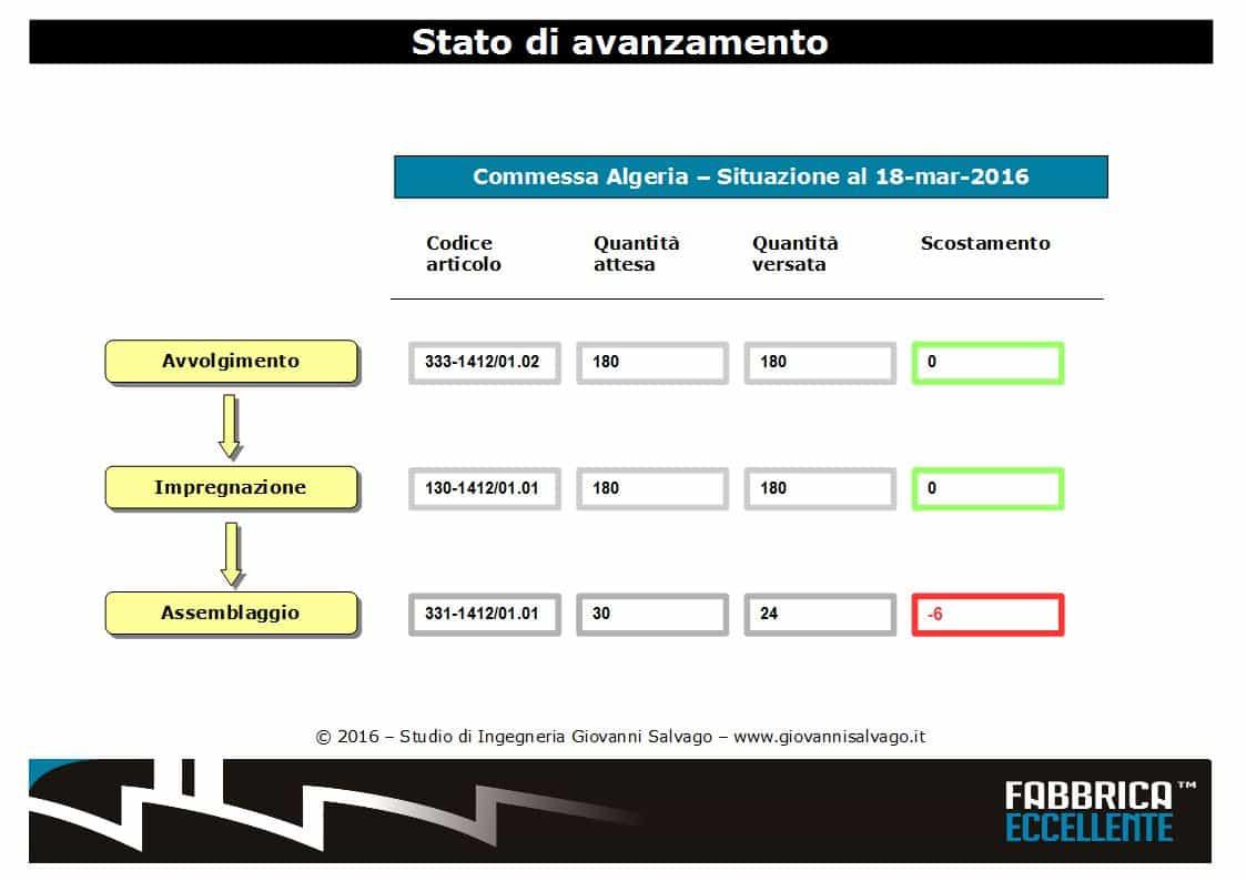 report-stato-di-avanzamento