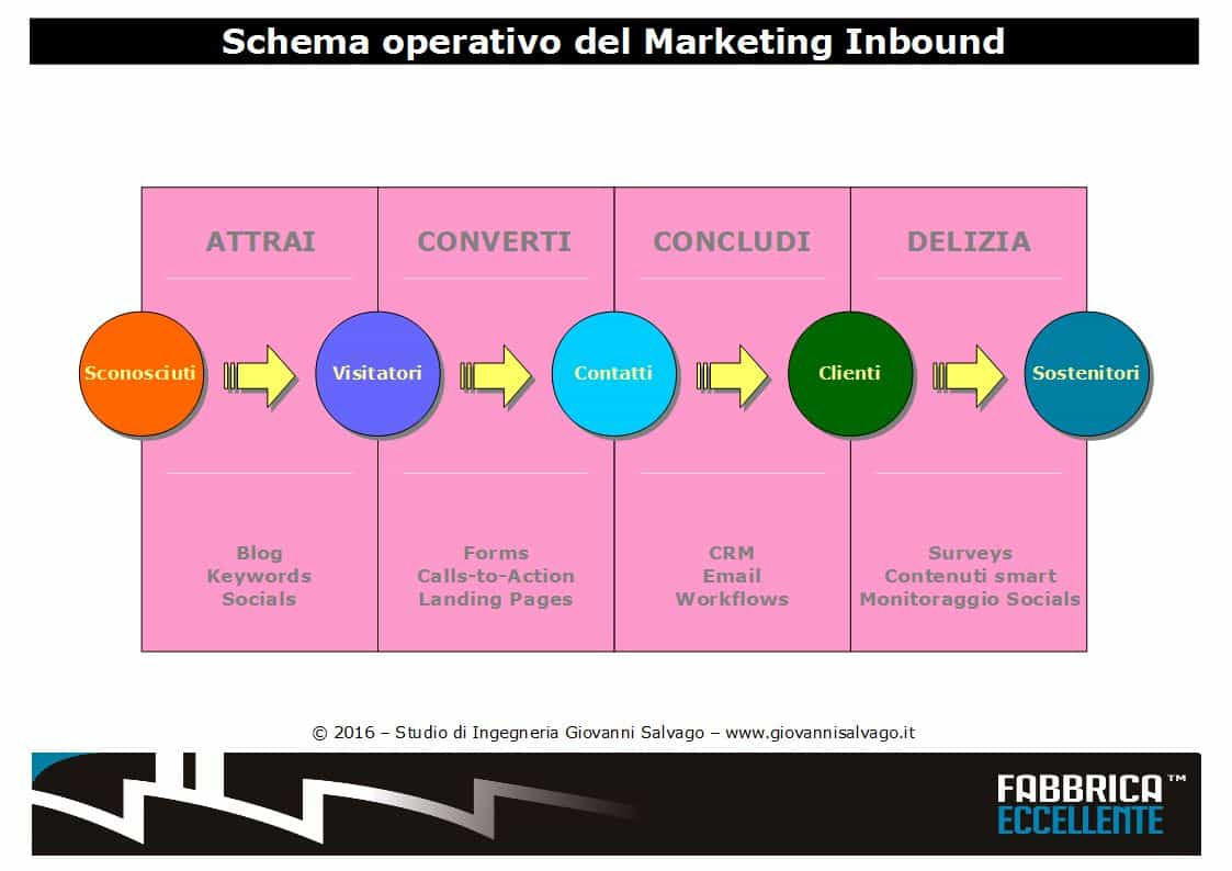 schema-inbound-marketing
