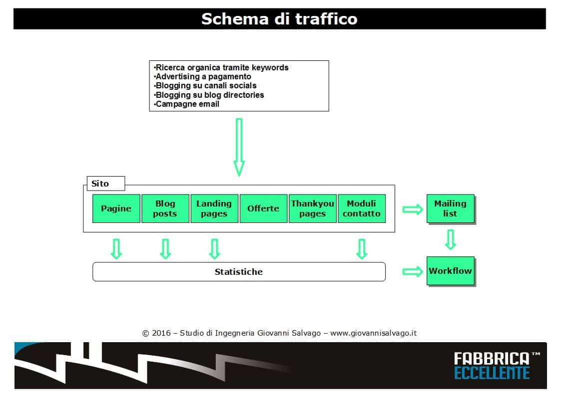 schema-traffico-inbound-marketing