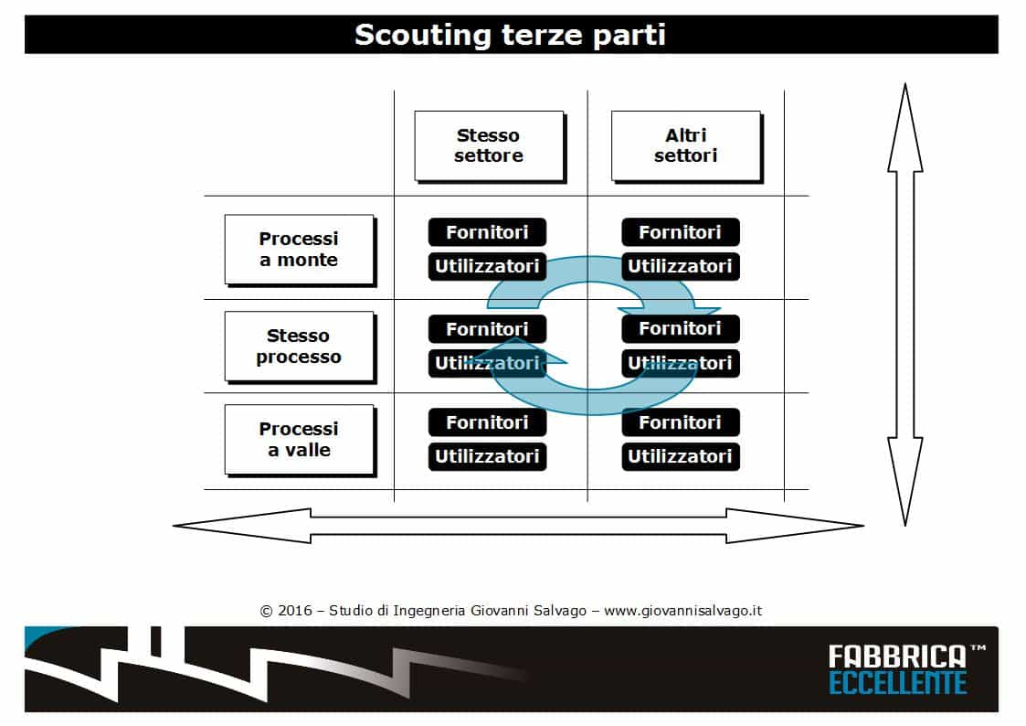 scouting-terze-parti