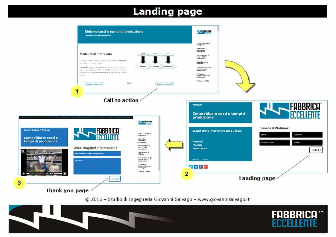 struttura-landing-page