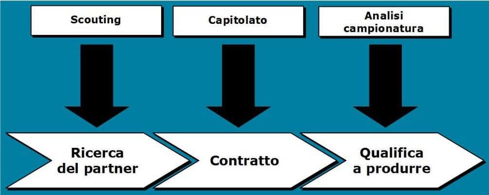 terzializzare-la-produzione
